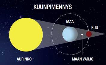 Kuu Kiertää Maata